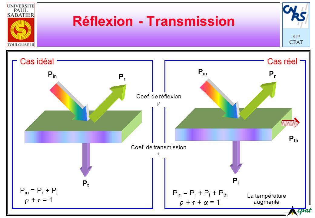 Réflexion - Transmission