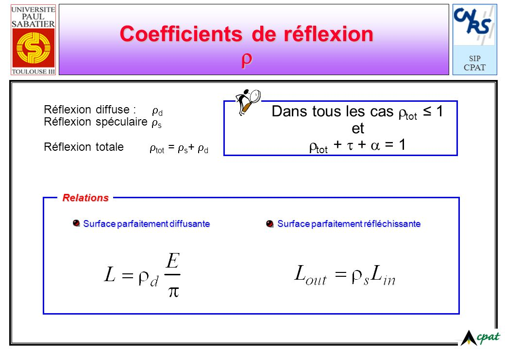 Coefficients de réflexion r
