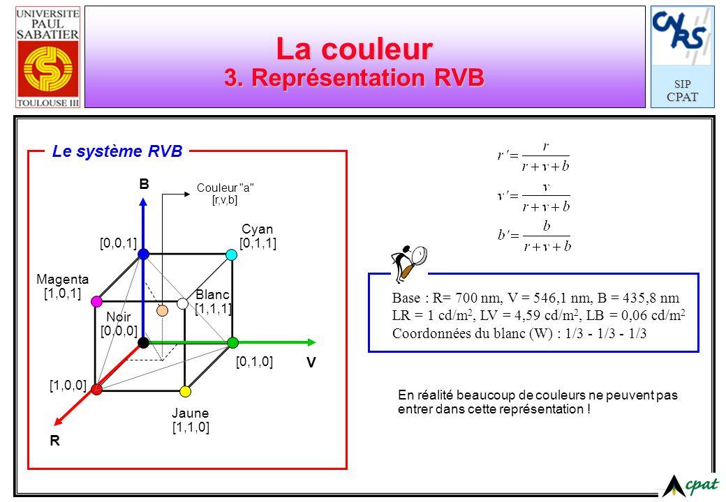 La couleur 3. Représentation RVB