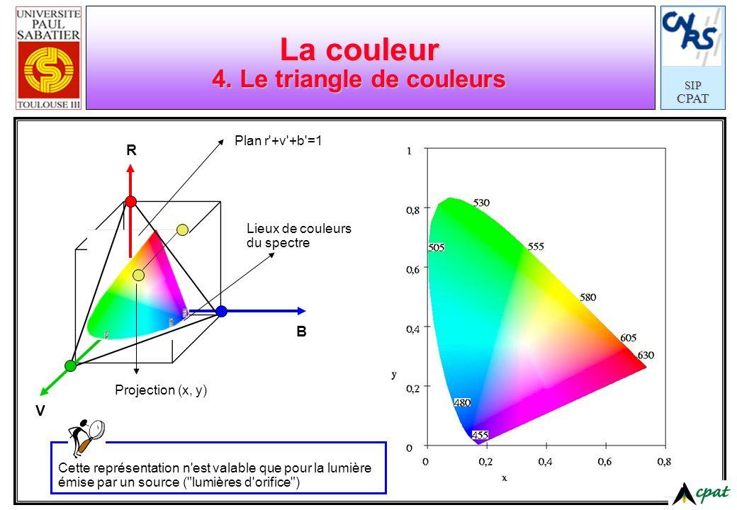 La couleur 4. Le triangle de couleurs