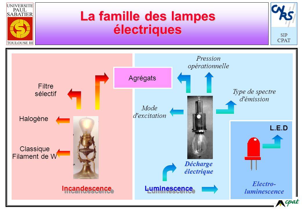 La famille des lampes électriques