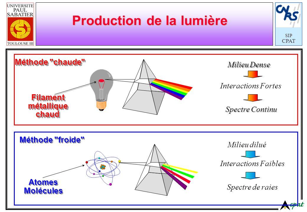 Production de la lumière
