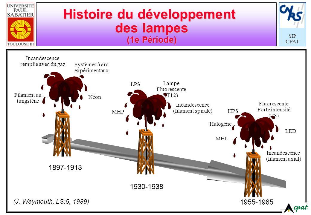 Histoire du développement des lampes (1e Période)