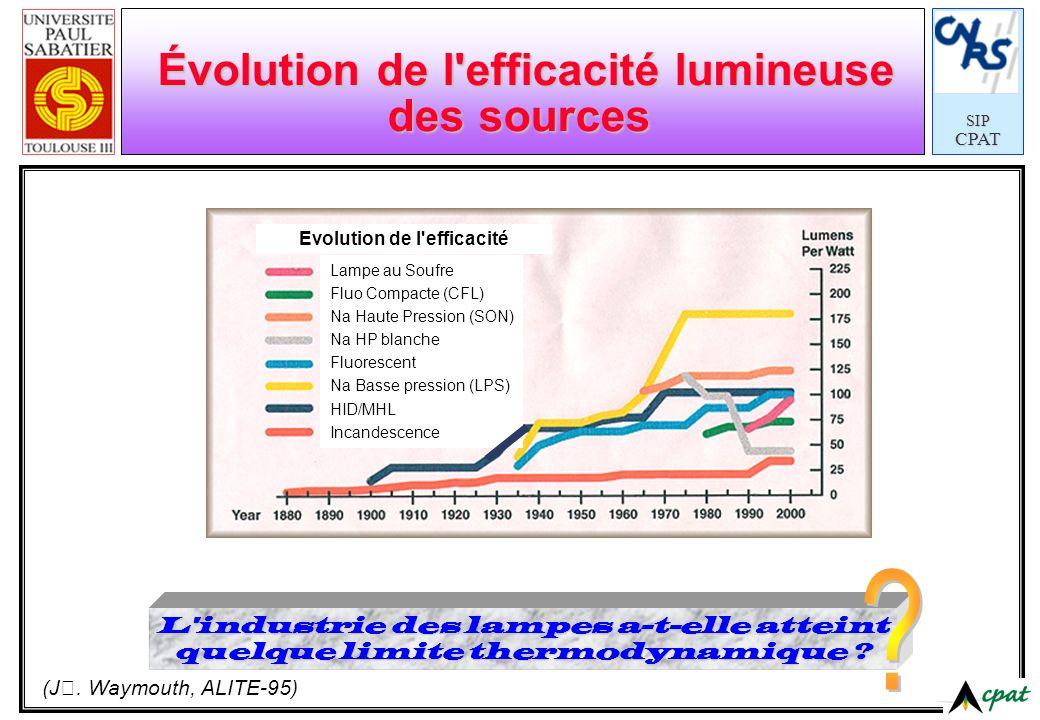 Évolution de l efficacité lumineuse des sources
