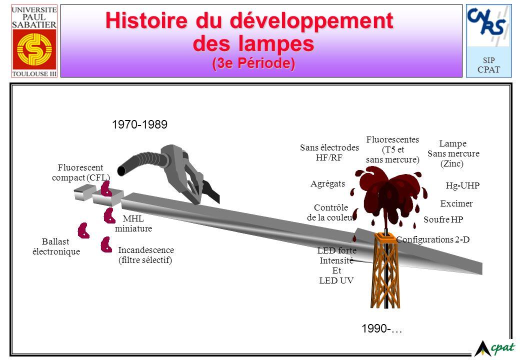 Histoire du développement des lampes (3e Période)