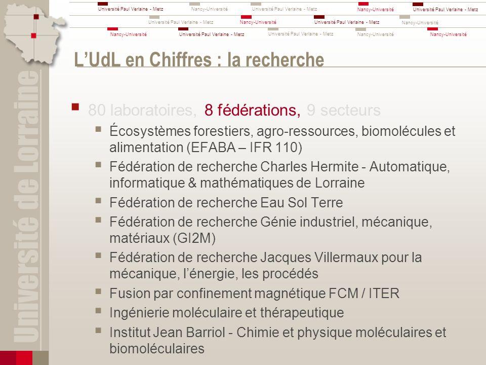 L'UdL en Chiffres : la recherche
