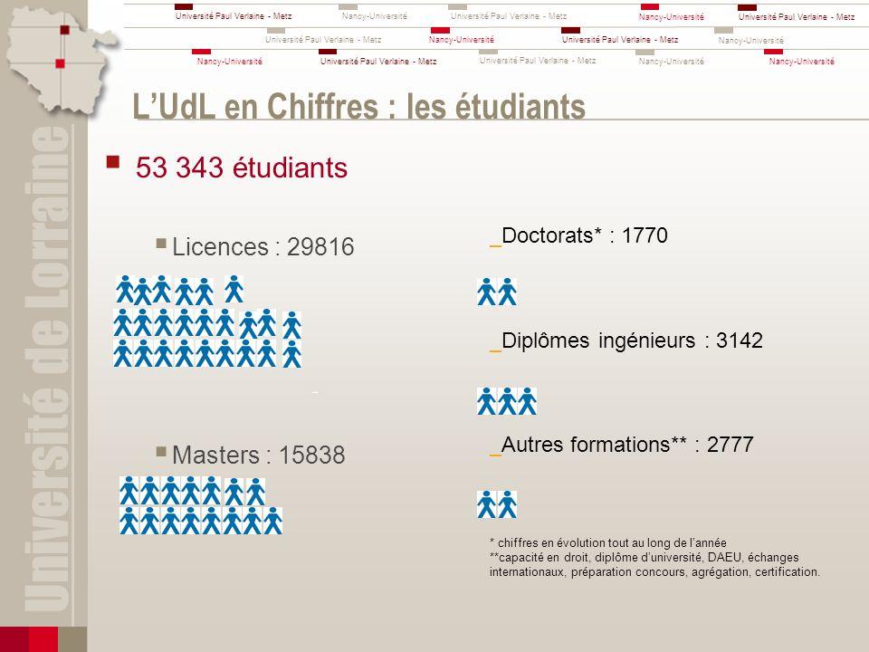 L'UdL en Chiffres : les étudiants