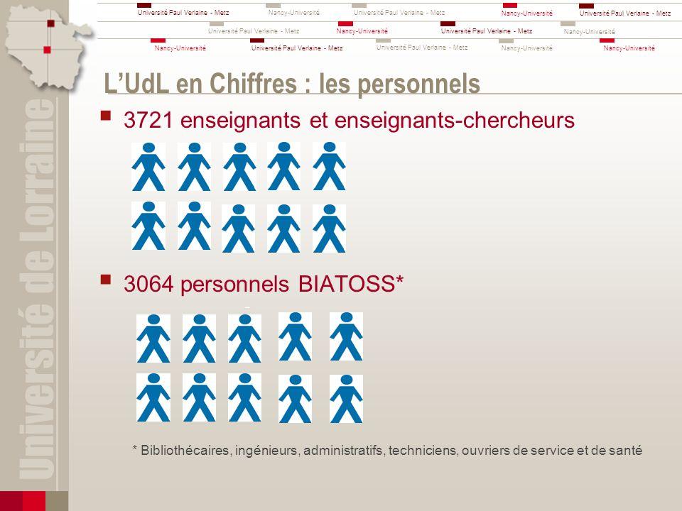 L'UdL en Chiffres : les personnels