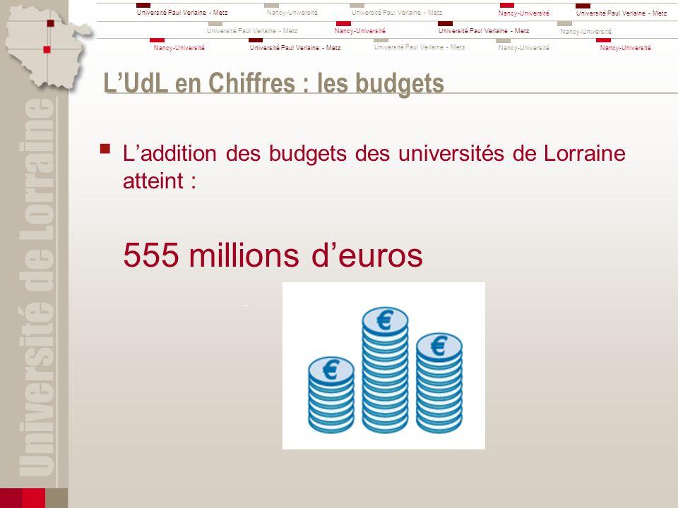 L'UdL en Chiffres : les budgets
