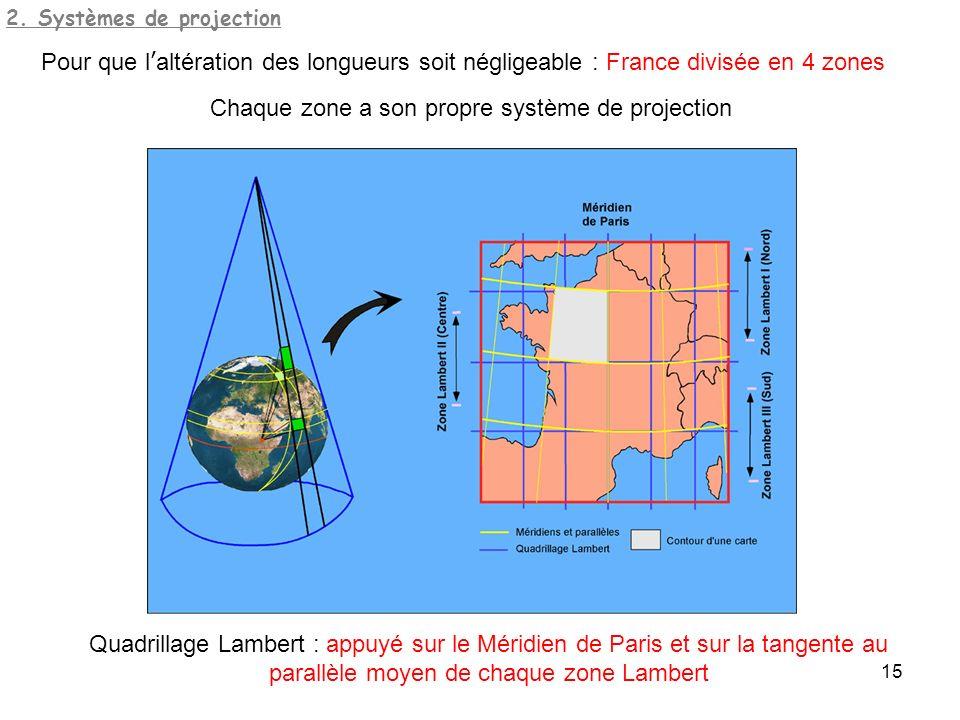 2. Systèmes de projection