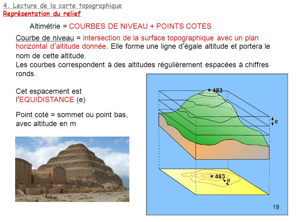 Altimétrie = COURBES DE NIVEAU + POINTS COTES