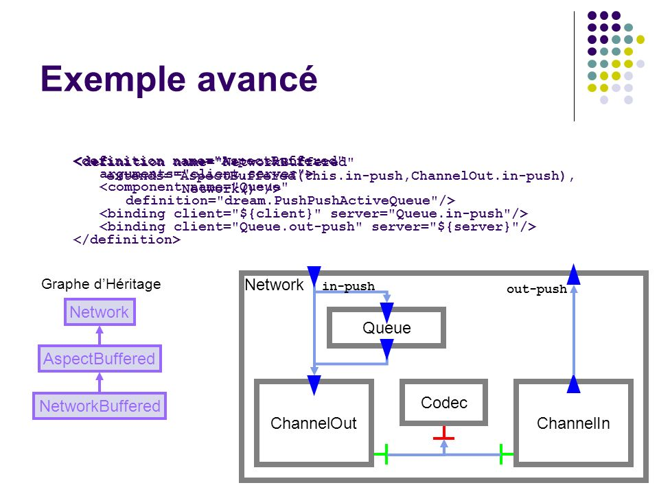 Exemple avancé Network ChannelOut Codec ChannelIn Network Queue
