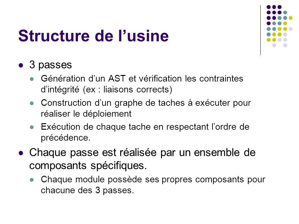 Structure de l'usine 3 passes