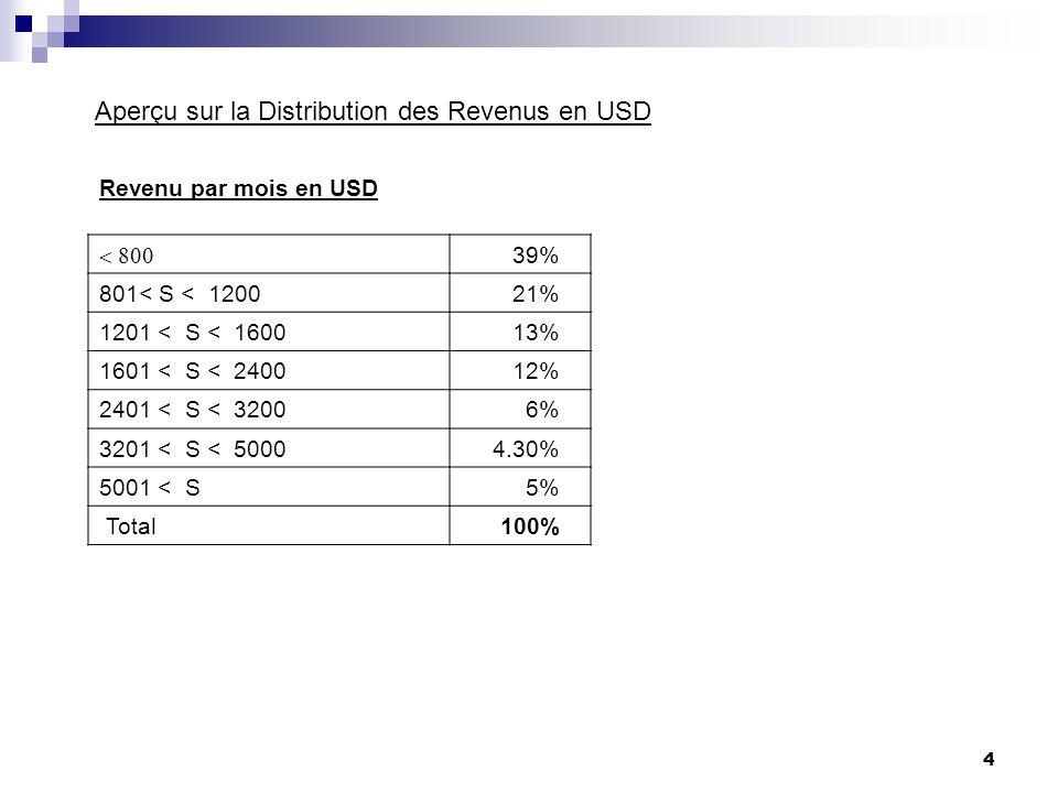 Aperçu sur la Distribution des Revenus en USD