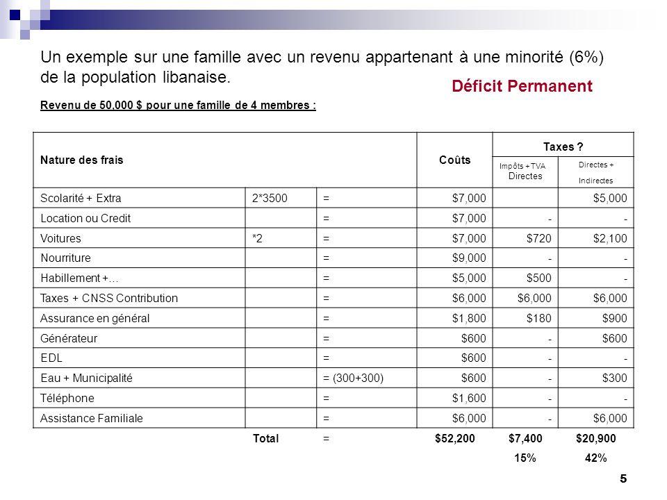 Un exemple sur une famille avec un revenu appartenant à une minorité (6%) de la population libanaise.
