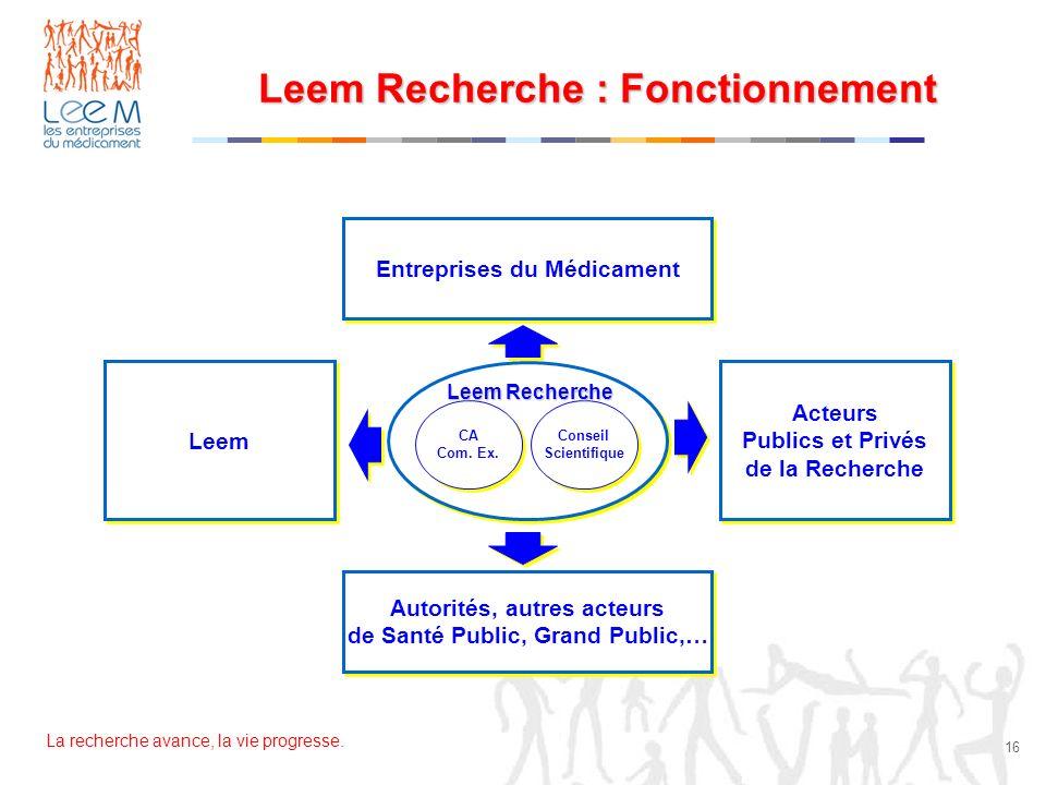 Leem Recherche : Fonctionnement