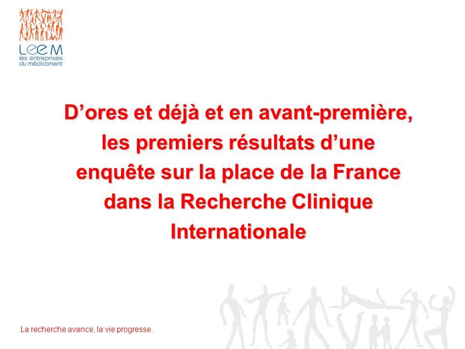 D'ores et déjà et en avant-première, les premiers résultats d'une enquête sur la place de la France dans la Recherche Clinique Internationale