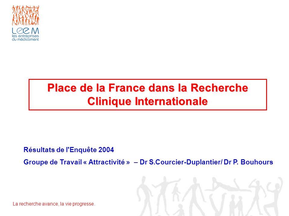 Place de la France dans la Recherche Clinique Internationale