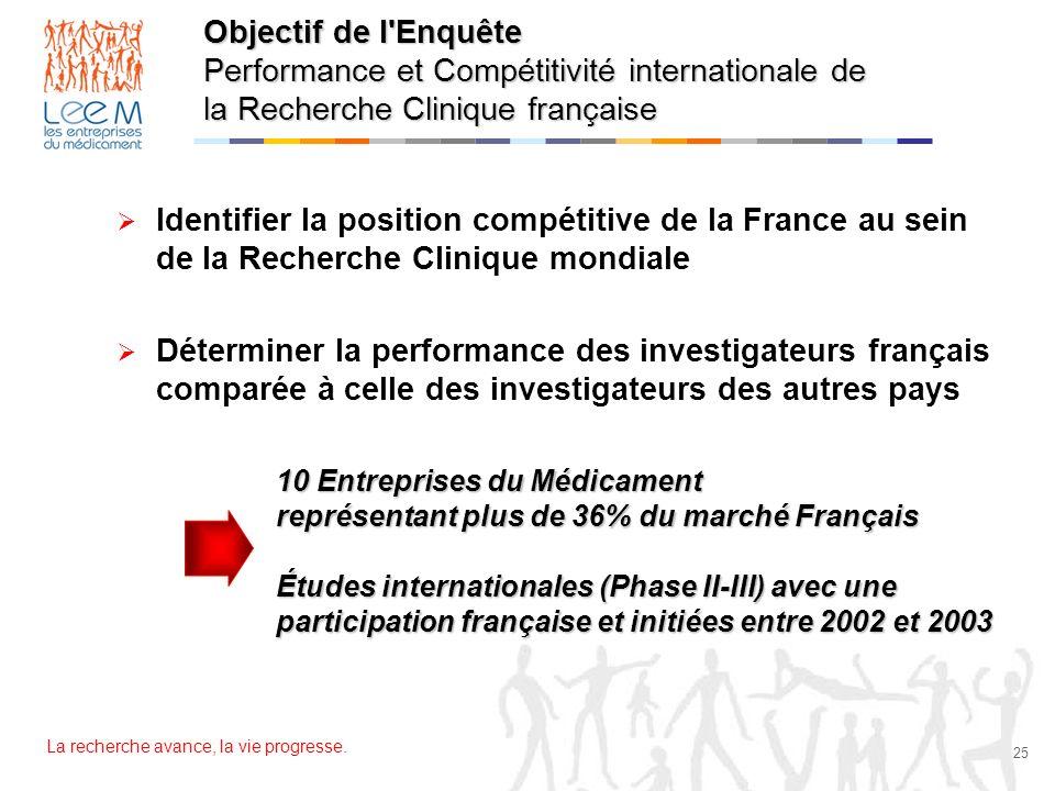 Objectif de l Enquête Performance et Compétitivité internationale de la Recherche Clinique française