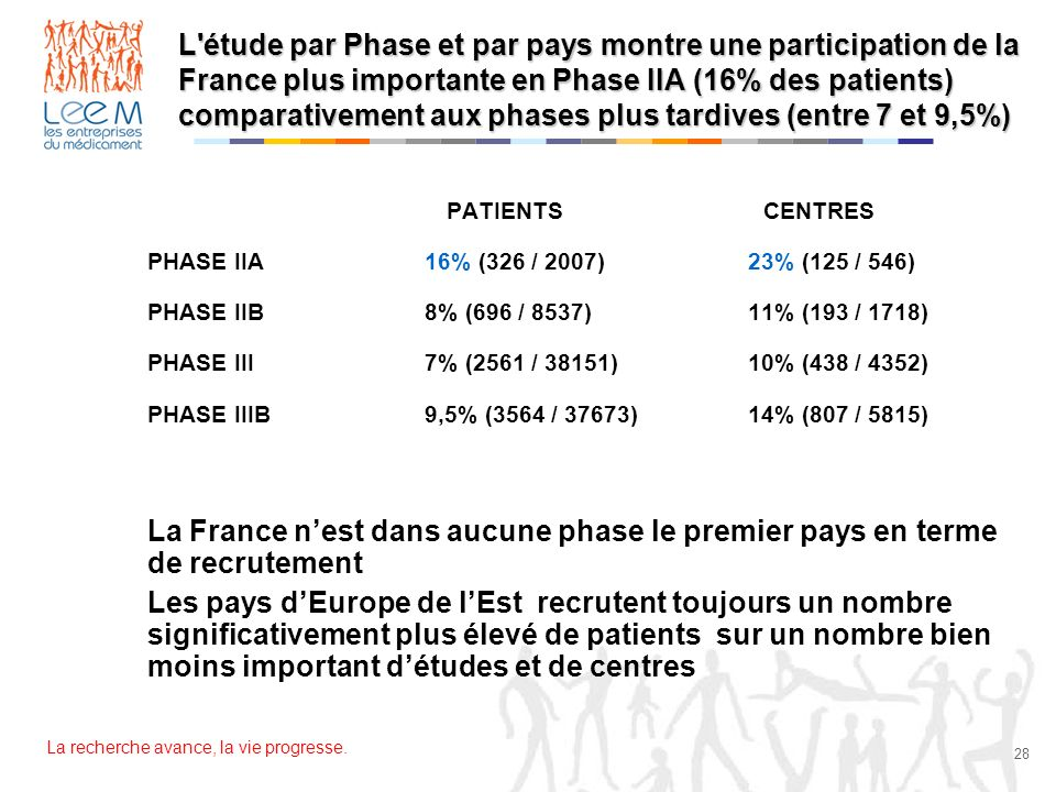 L étude par Phase et par pays montre une participation de la France plus importante en Phase IIA (16% des patients) comparativement aux phases plus tardives (entre 7 et 9,5%)