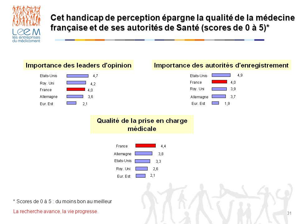 Cet handicap de perception épargne la qualité de la médecine française et de ses autorités de Santé (scores de 0 à 5)*