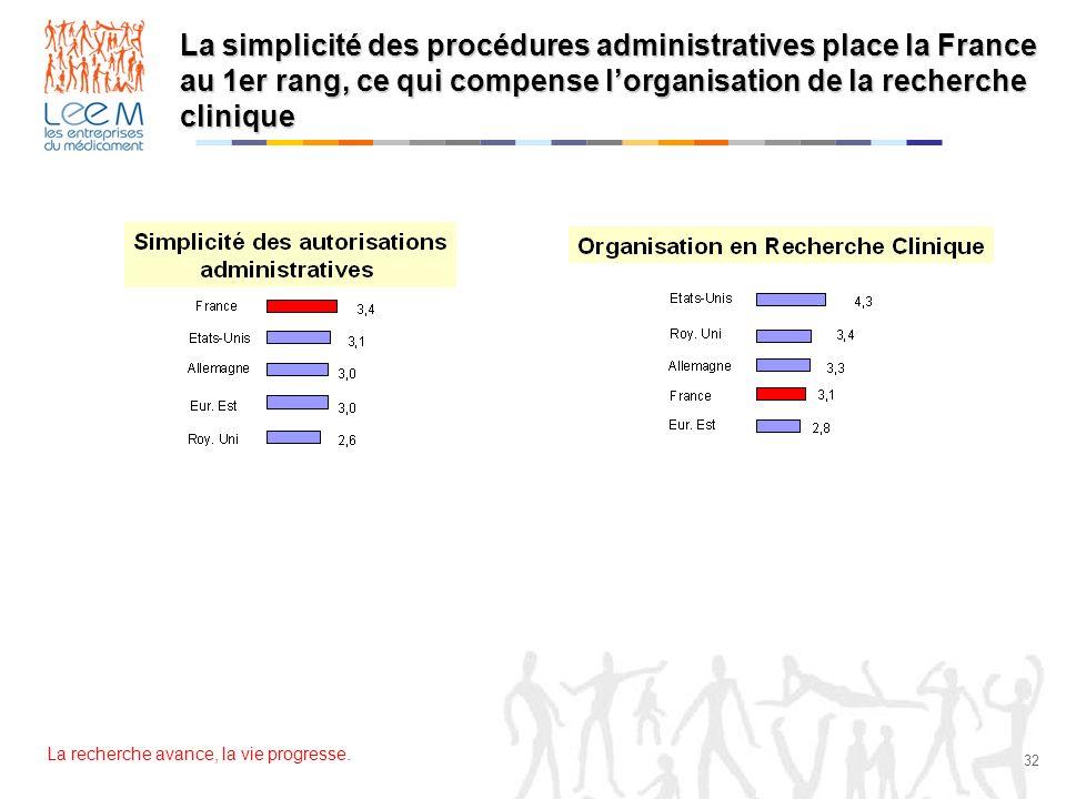 La simplicité des procédures administratives place la France au 1er rang, ce qui compense l'organisation de la recherche clinique