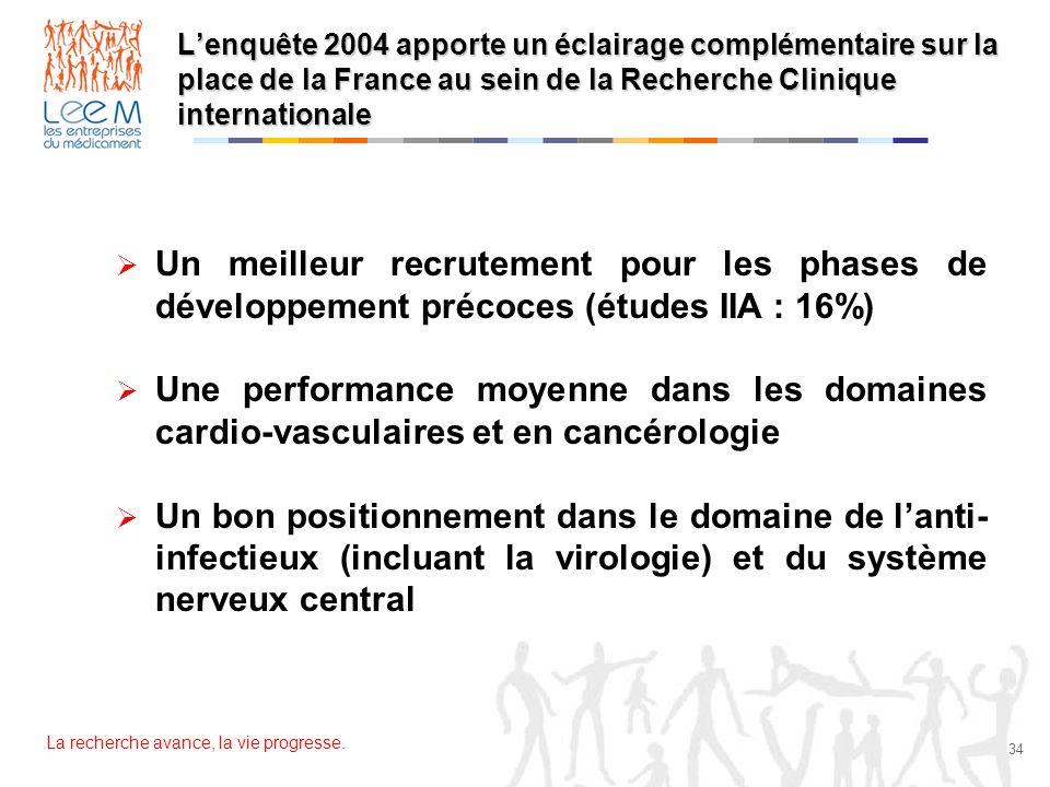 L'enquête 2004 apporte un éclairage complémentaire sur la place de la France au sein de la Recherche Clinique internationale