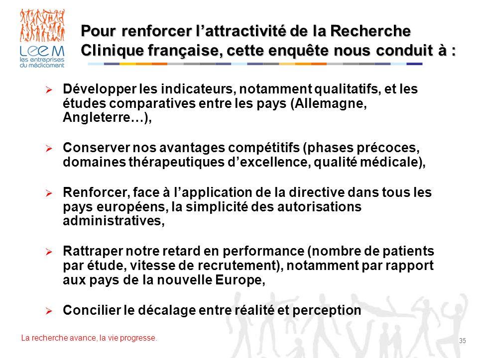 Pour renforcer l'attractivité de la Recherche Clinique française, cette enquête nous conduit à :