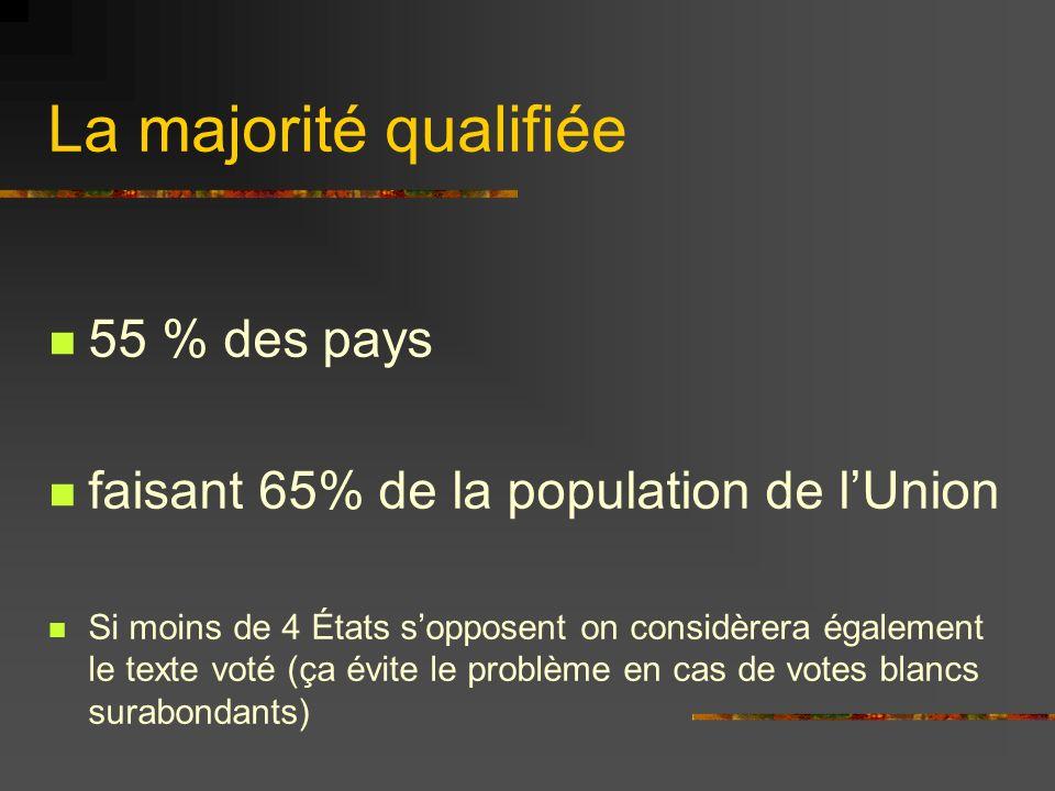 La majorité qualifiée 55 % des pays