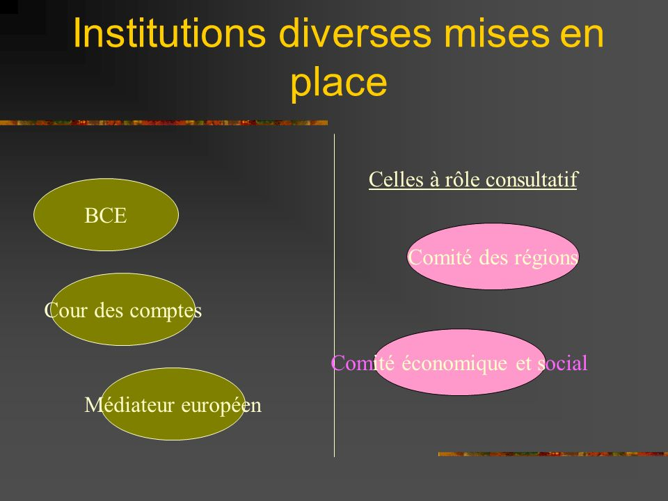Institutions diverses mises en place
