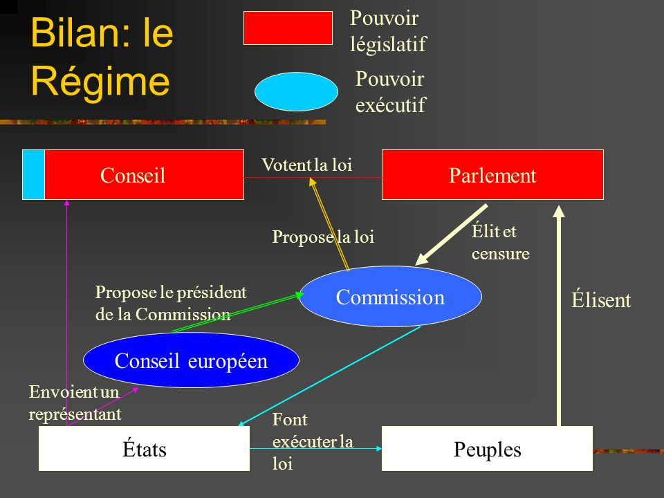 Bilan: le Régime Pouvoir législatif Pouvoir exécutif Conseil Parlement