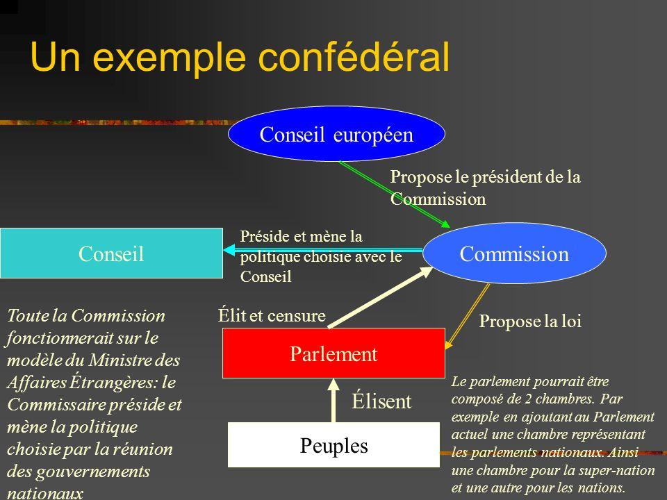 Un exemple confédéral Conseil européen Commission Conseil Parlement
