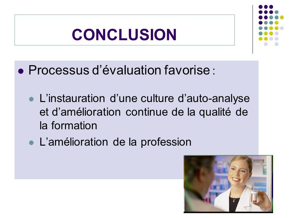 CONCLUSION Processus d'évaluation favorise :