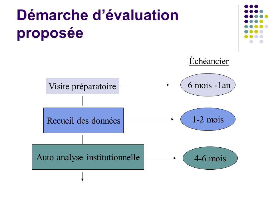 Démarche d'évaluation proposée
