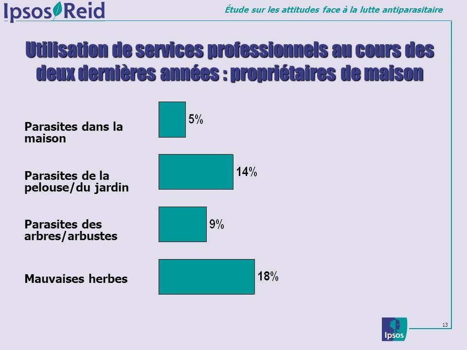Utilisation de services professionnels au cours des deux dernières années : propriétaires de maison