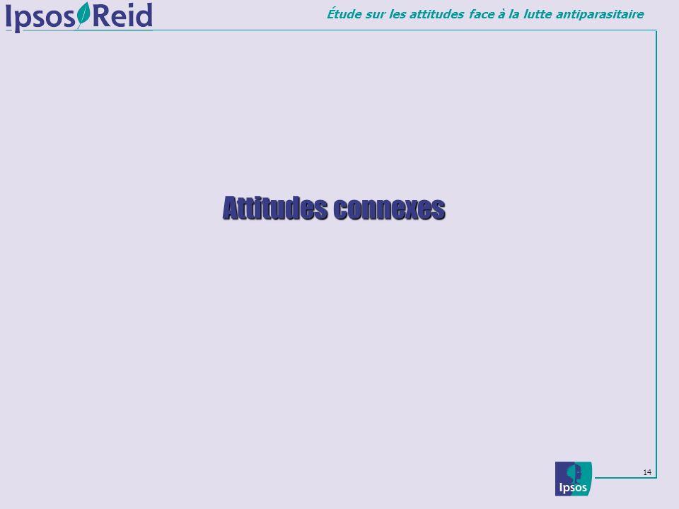 Attitudes connexes