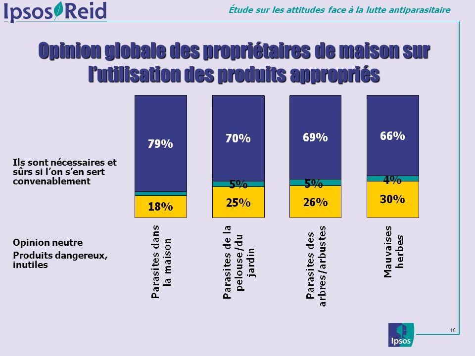 Opinion globale des propriétaires de maison sur l'utilisation des produits appropriés