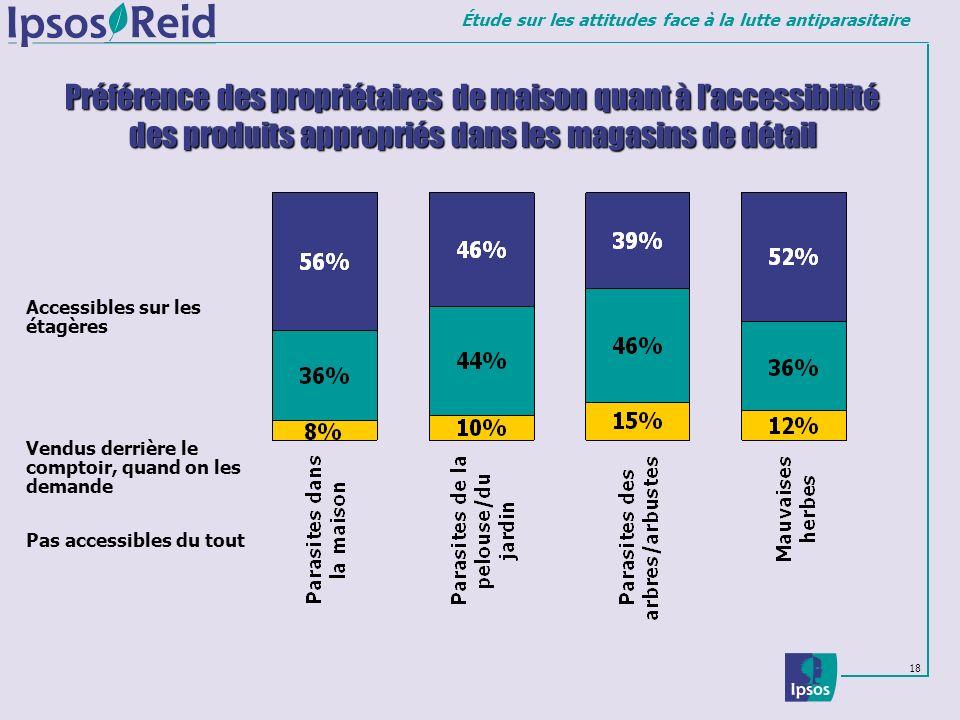 Préférence des propriétaires de maison quant à l'accessibilité des produits appropriés dans les magasins de détail