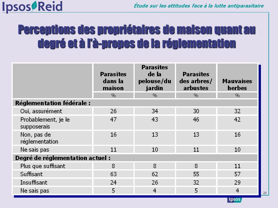 Perceptions des propriétaires de maison quant au degré et à l'à-propos de la réglementation