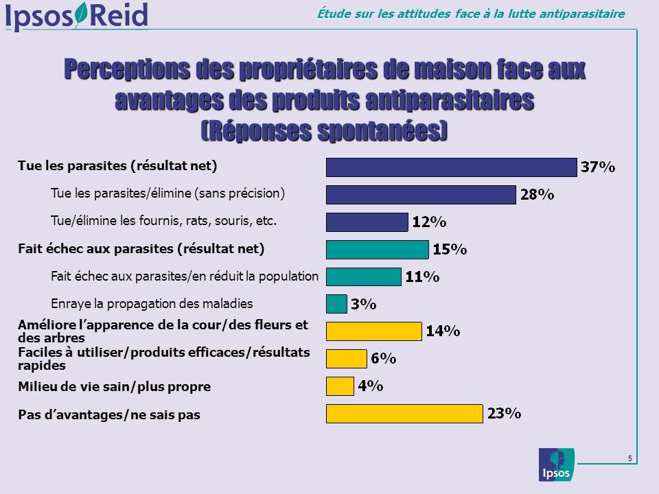 Perceptions des propriétaires de maison face aux avantages des produits antiparasitaires (Réponses spontanées)