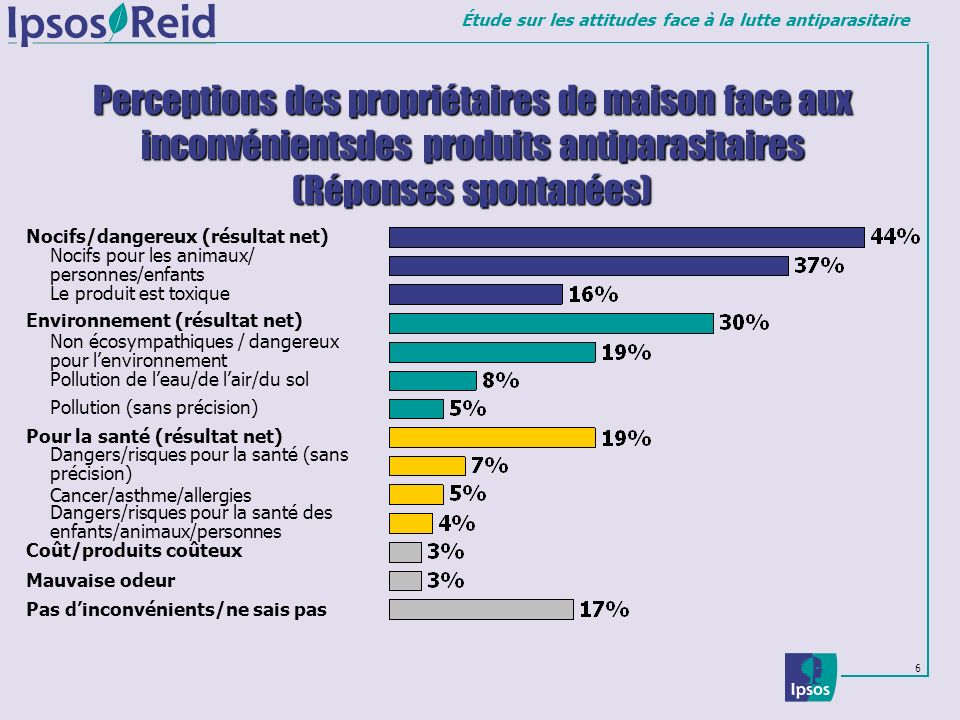 Perceptions des propriétaires de maison face aux inconvénientsdes produits antiparasitaires (Réponses spontanées)
