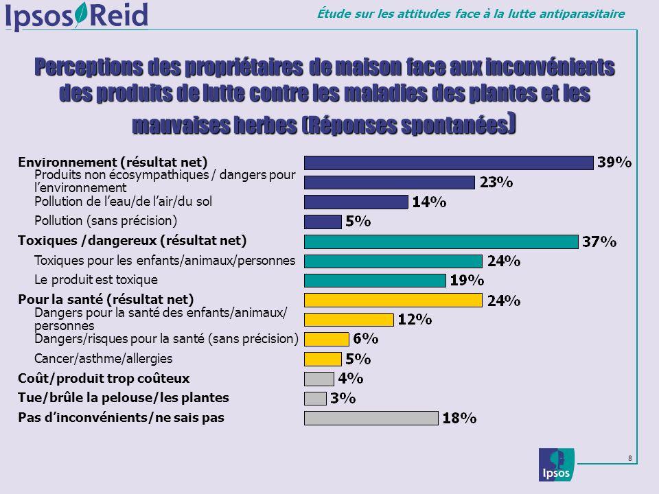 Perceptions des propriétaires de maison face aux inconvénients des produits de lutte contre les maladies des plantes et les mauvaises herbes (Réponses spontanées)