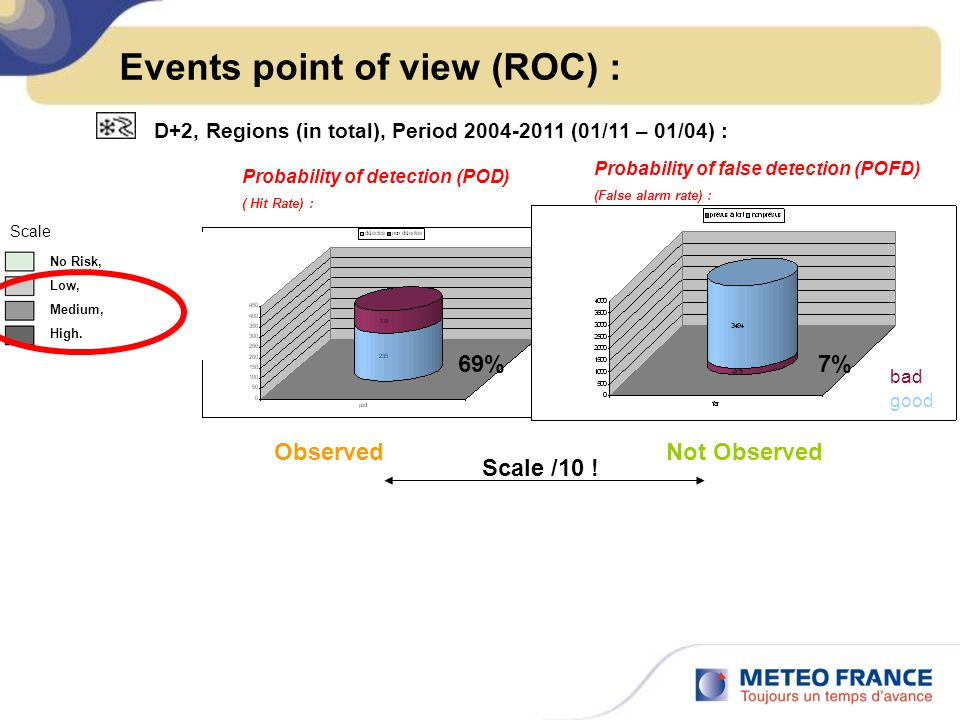 Events point of view (ROC) :