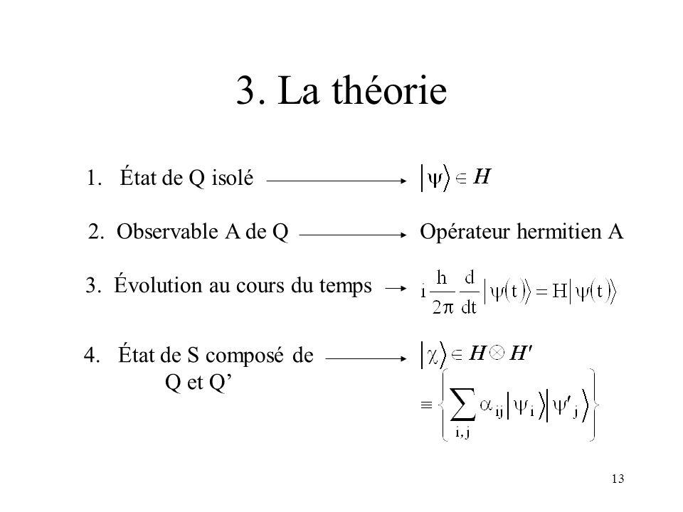 3. La théorie 1. État de Q isolé 2. Observable A de Q