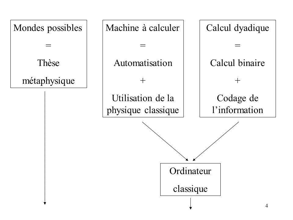 Utilisation de la physique classique Calcul dyadique = Calcul binaire