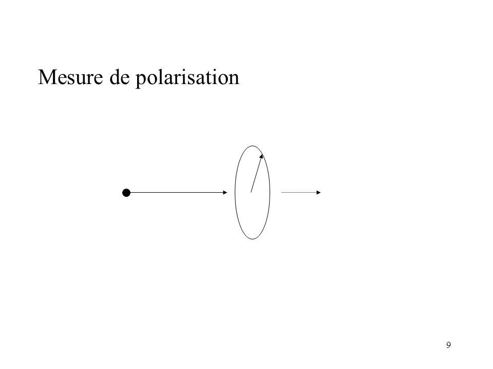 Mesure de polarisation