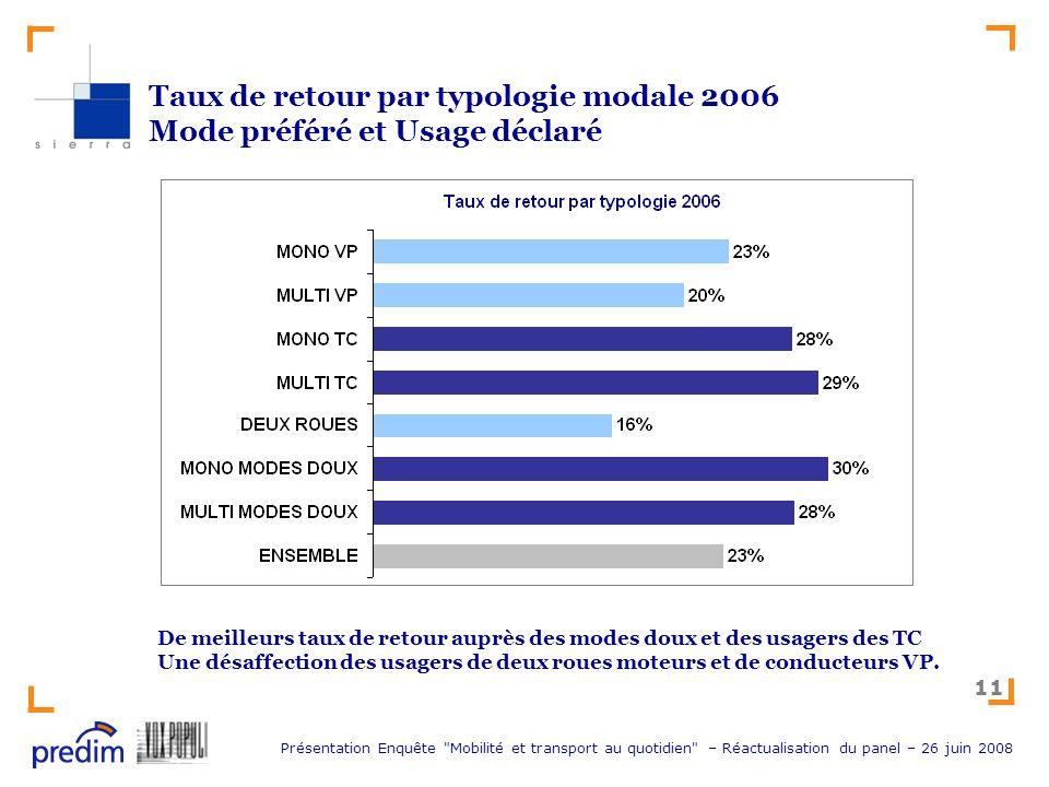 Taux de retour par typologie modale 2006 Mode préféré et Usage déclaré