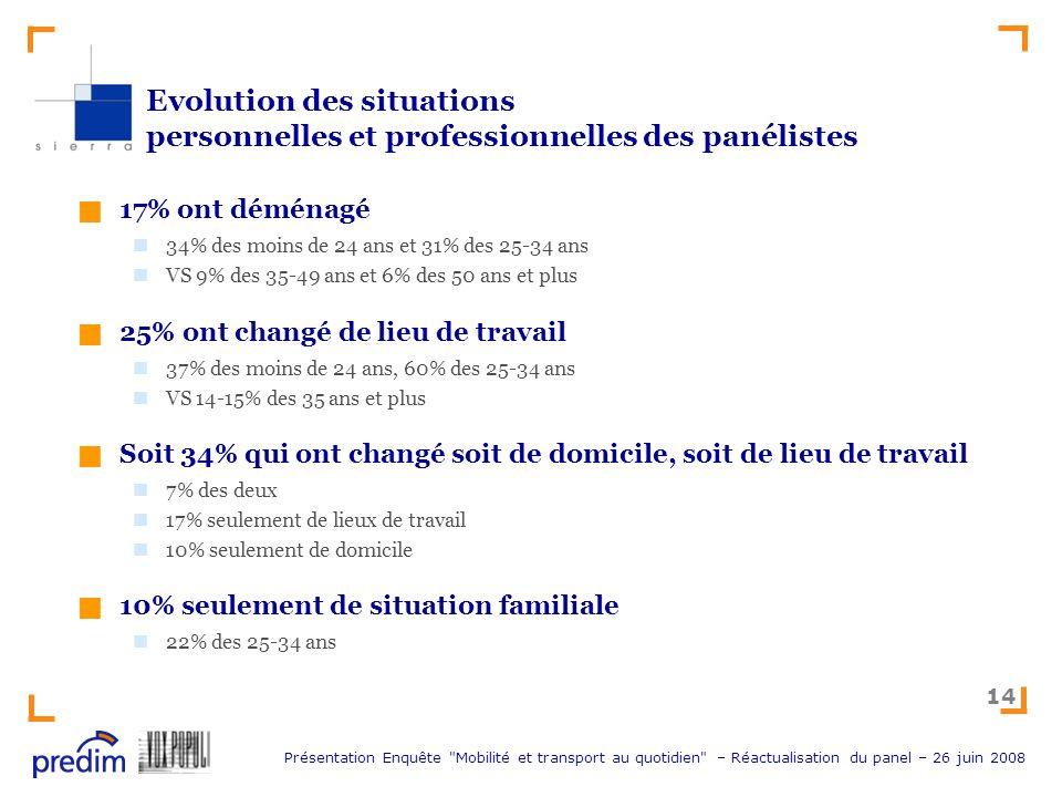 Evolution des situations personnelles et professionnelles des panélistes