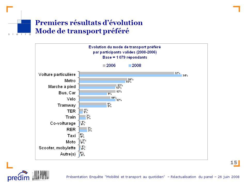 Premiers résultats d'évolution Mode de transport préféré