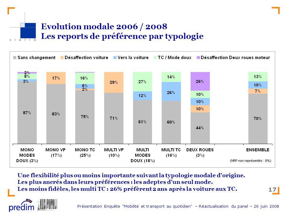 Evolution modale 2006 / 2008 Les reports de préférence par typologie